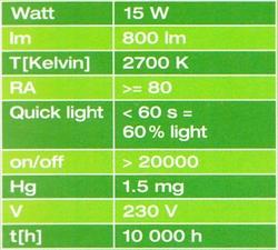 Saloperies D Ampoules Basse Consommation Grincant